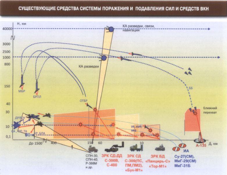 Militarizatsia Kosmosa Neisbezhna